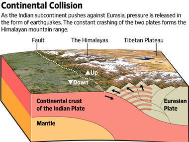 尼泊尔地震背后的科学
