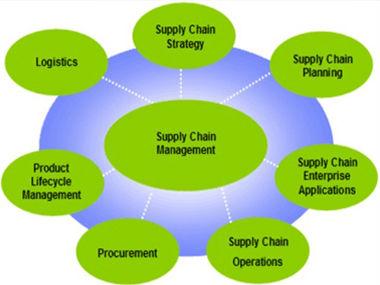 麻省理工学院公开课:供应链管理专题
